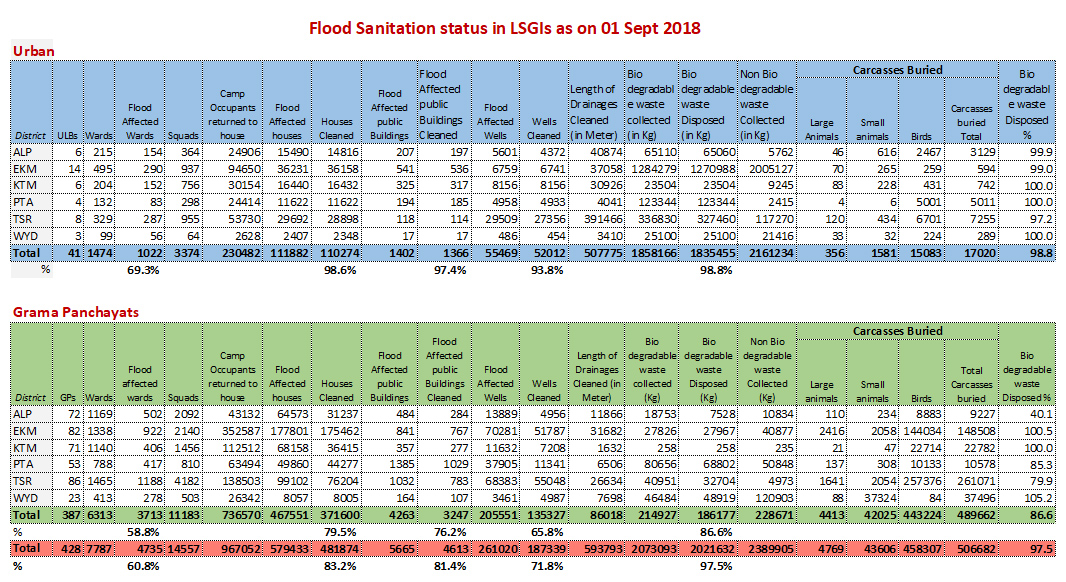 Flood sanitation status 01 Sept 2018