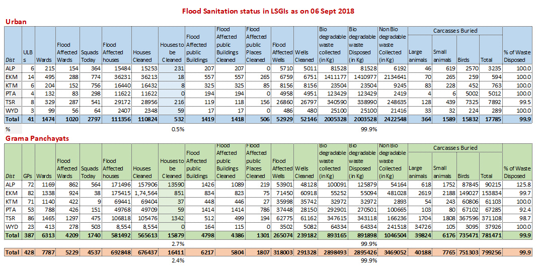Flood sanitation status 06 Sept 2018