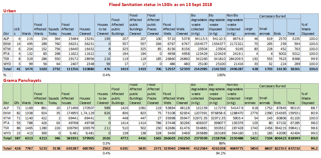 Flood sanitation status 13 Sept 2018