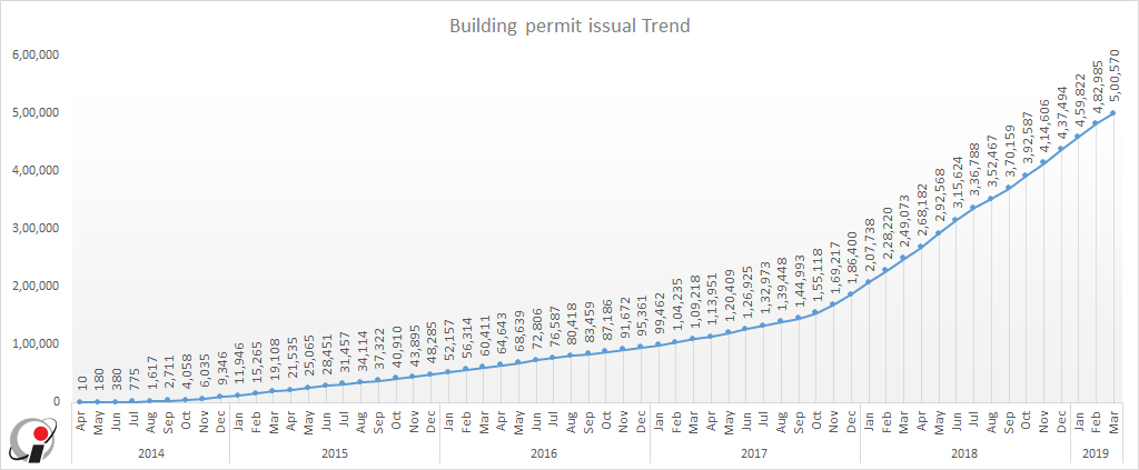 Building Permit issual trendBuilding Permit issual trend