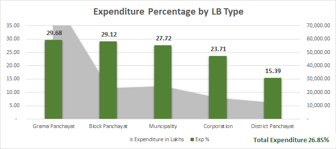 Plan expenditure LBs-20171101