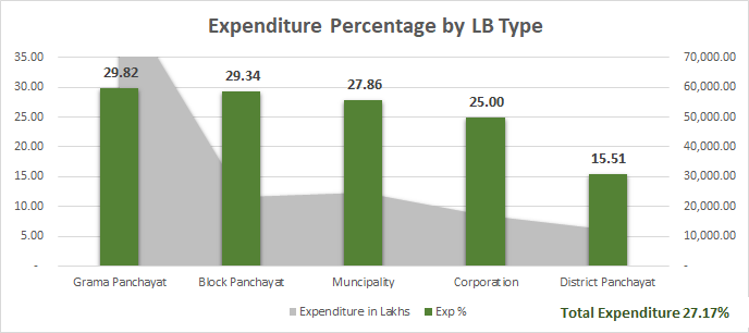 Plan expenditure LB-Graph-06.11.2017