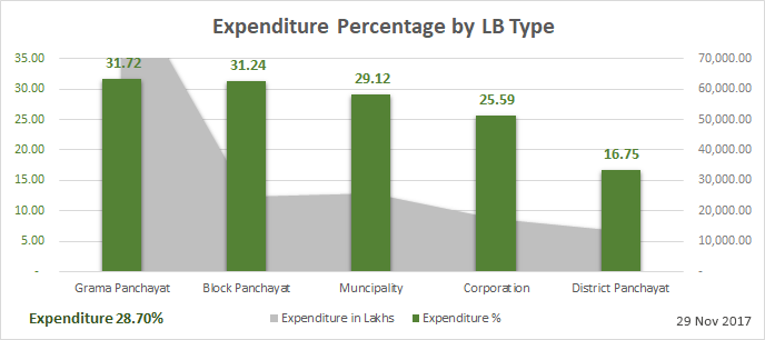 Plan expenditure by LB Type