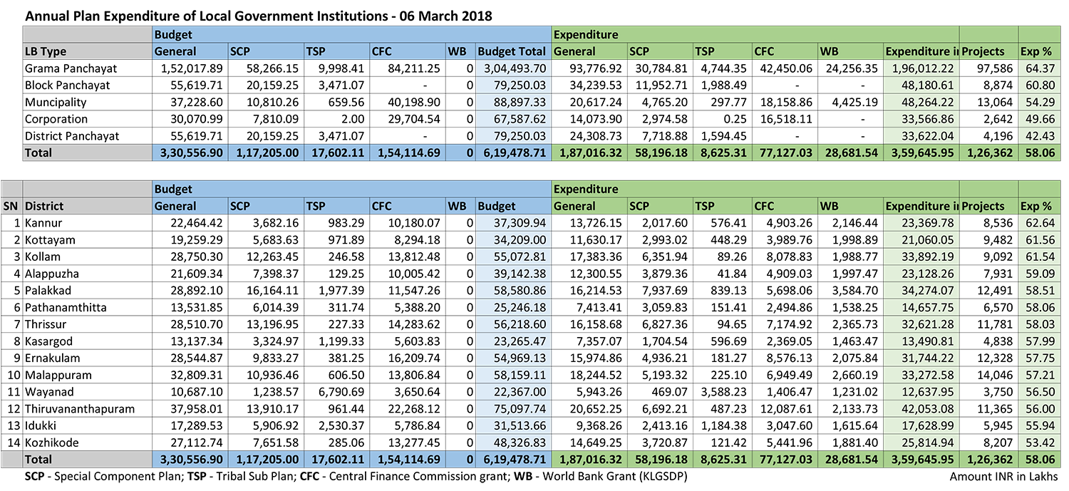 Plan expenditure 3 March 2018