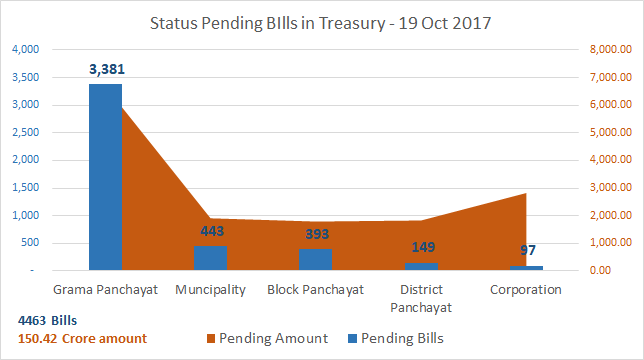 Treasury-Bill-Status