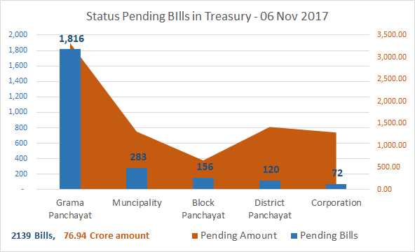 Treasury Bill Status -Grapb- 06.11.2017