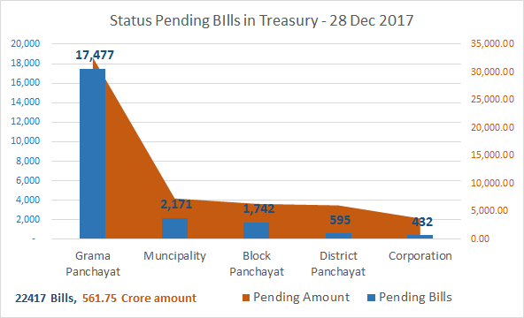 Pending bills in treasury 28 Dec 2017