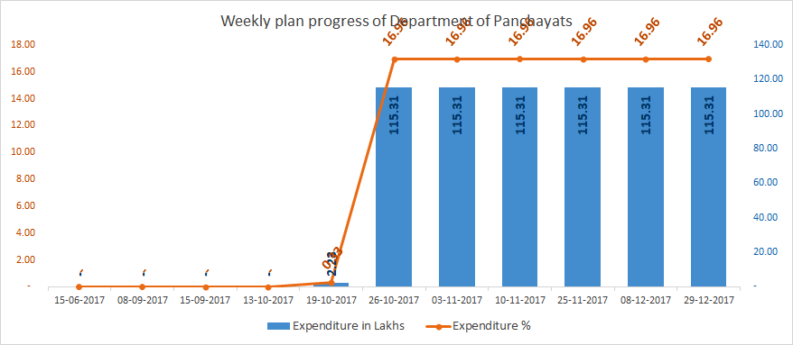 Plan progress of Department of Panchayats