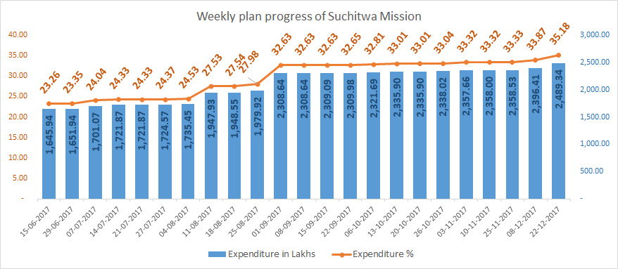 Suchitwa Mission