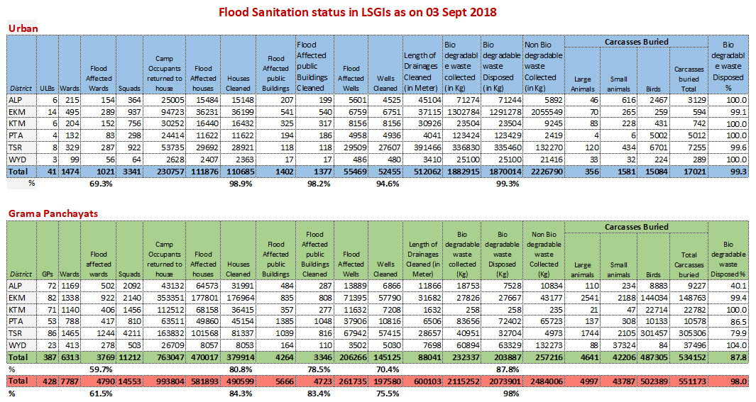 Flood sanitation status 03 Sept 2018