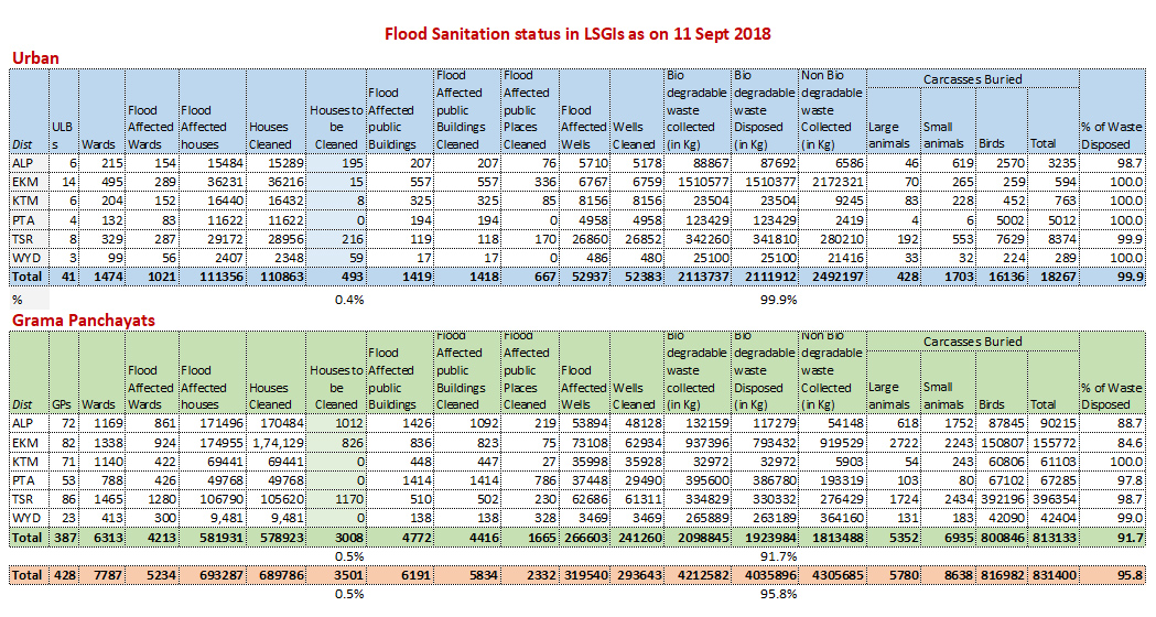 Flood sanitation report 11 Sept 2018
