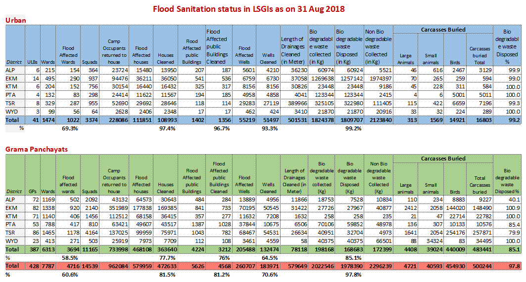 Flood sanitation status - 31 Aug 2018