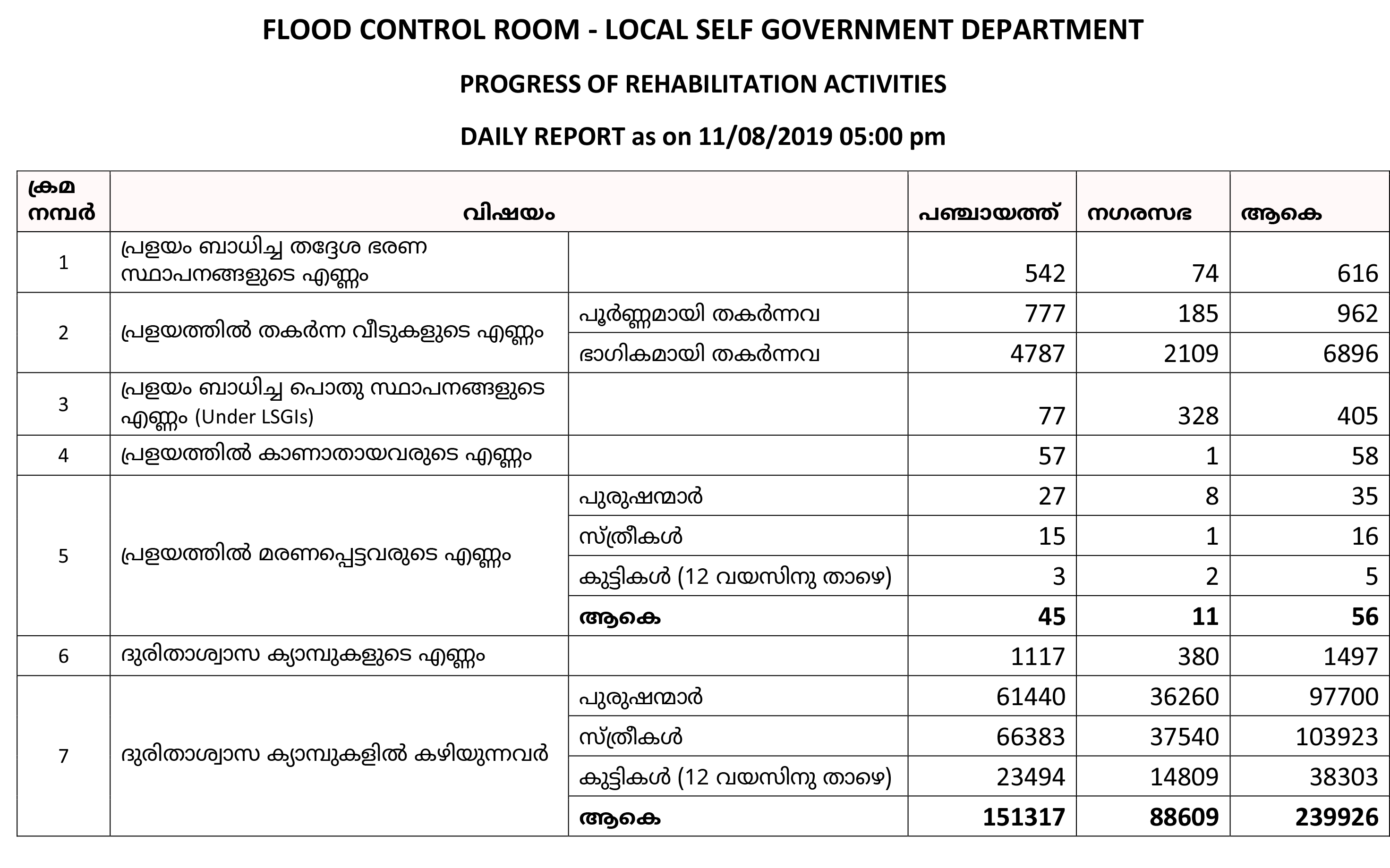 Flood rehabilitation 11 Aug 2019