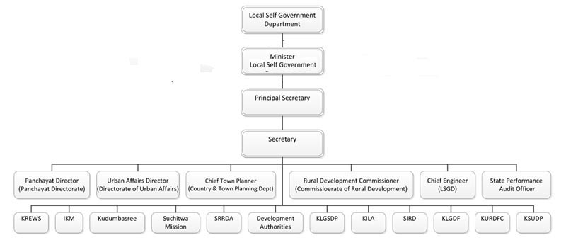 LSGD-Structure