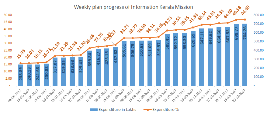 Information Kerala Mission